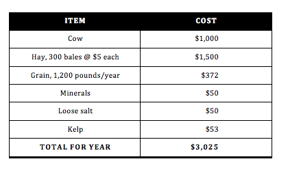 Keeping Family Cow Chart