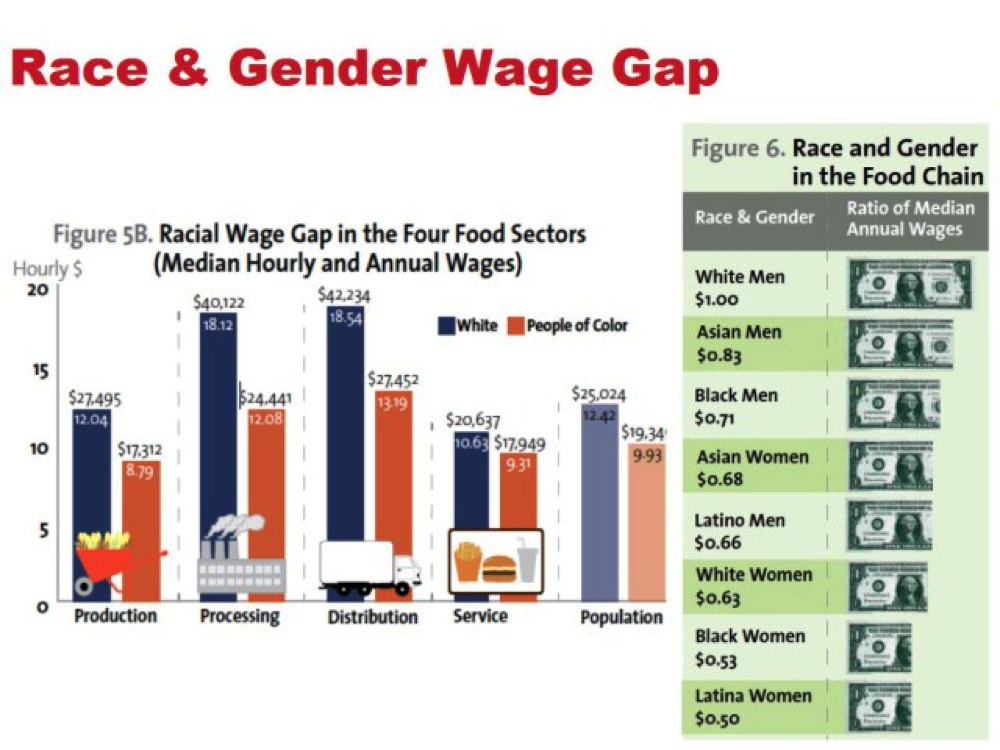 Race Gender Wage Gap