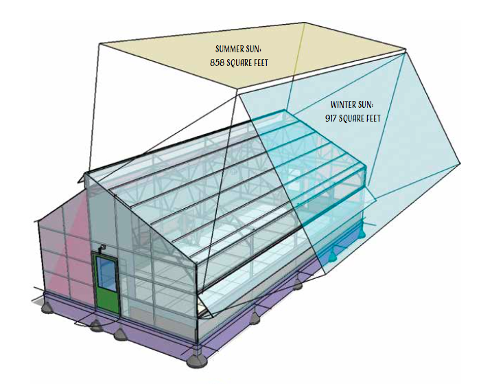 9 Things To Consider When Building Your Own Greenhouse