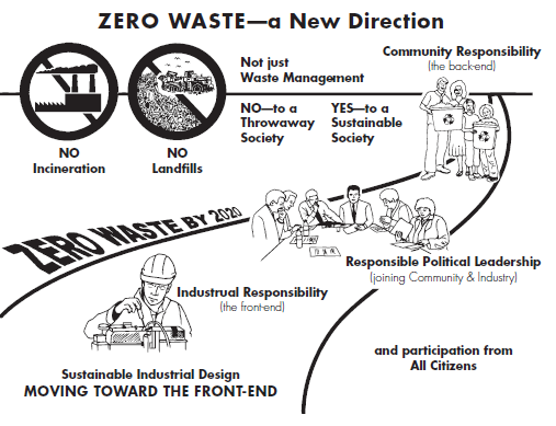 Zero Waste a New Direction