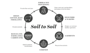 soil cycle