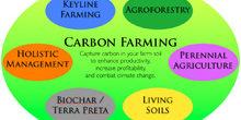 carbonfarming