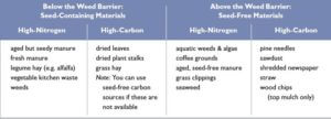 nitrogen and carbon table