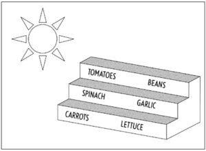 terracing diagram